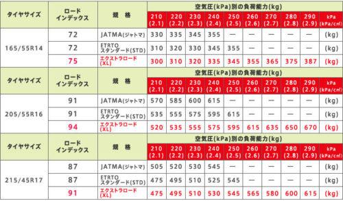 ロードインデックス表